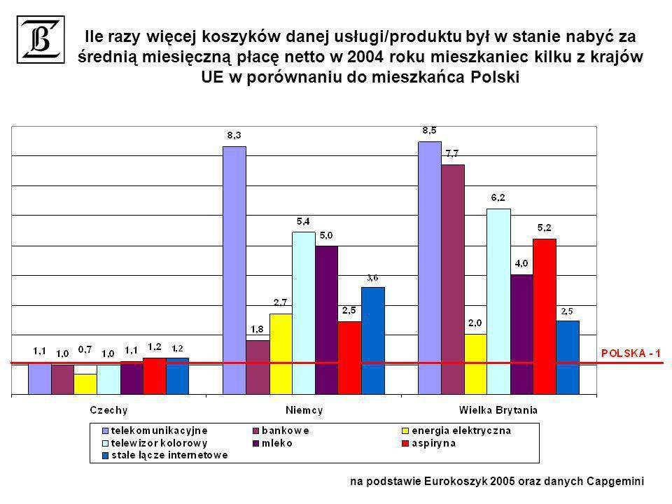 na podstawie Eurokoszyk 2005 oraz danych Capgemini