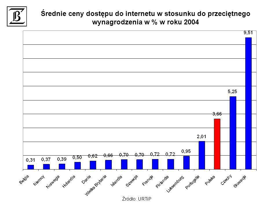 Średnie ceny dostępu do internetu w stosunku do przeciętnego wynagrodzenia w % w roku 2004