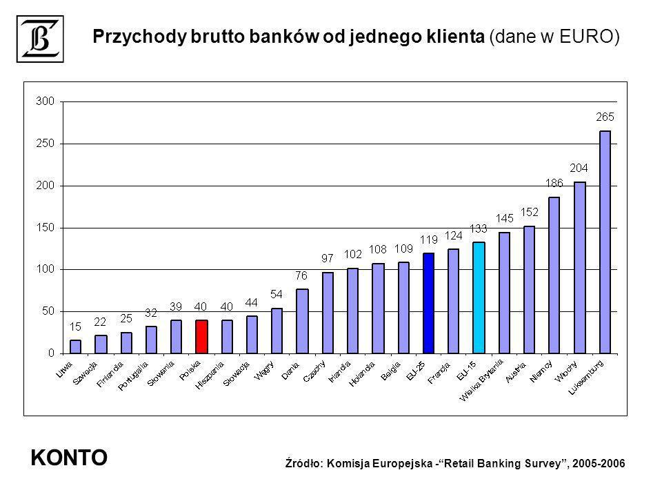 KONTO Przychody brutto banków od jednego klienta (dane w EURO)