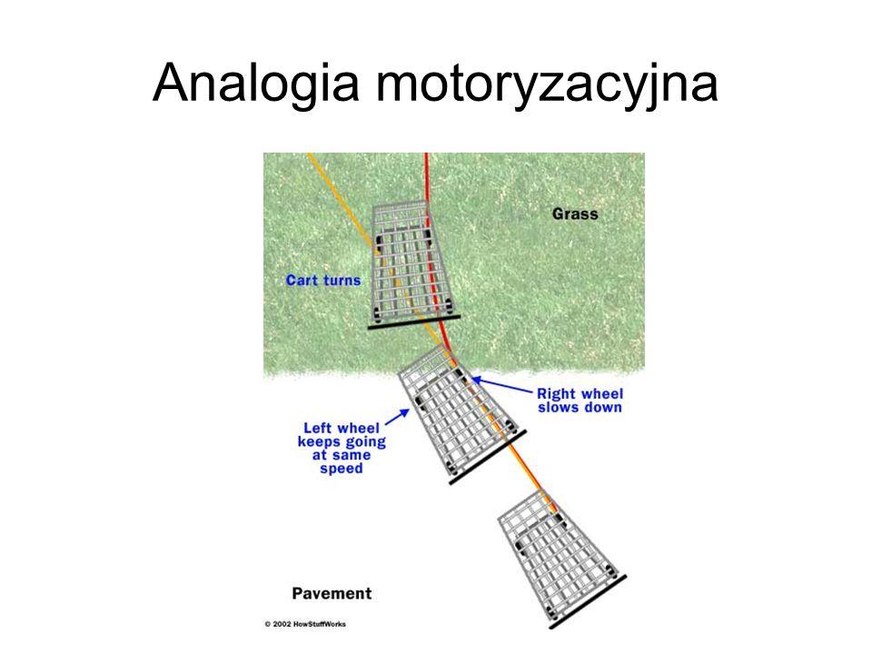 Analogia motoryzacyjna