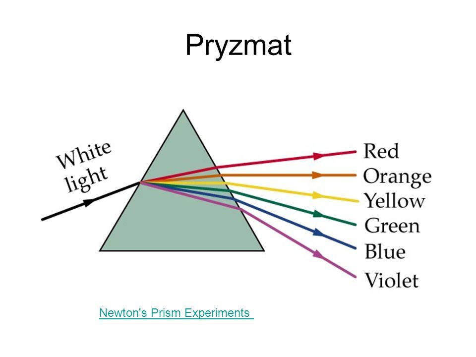 Pryzmat Newton s Prism Experiments