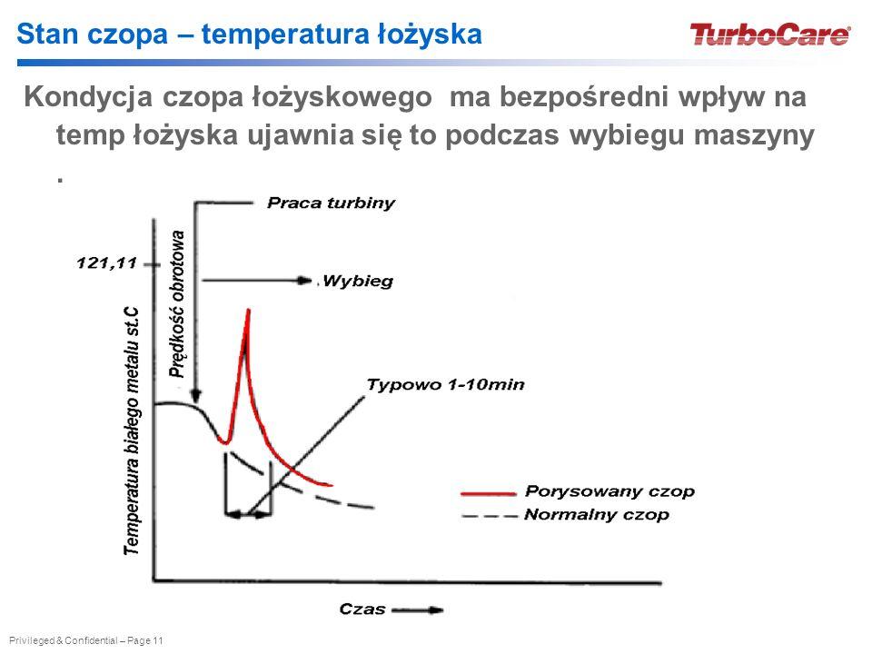 Stan czopa – temperatura łożyska