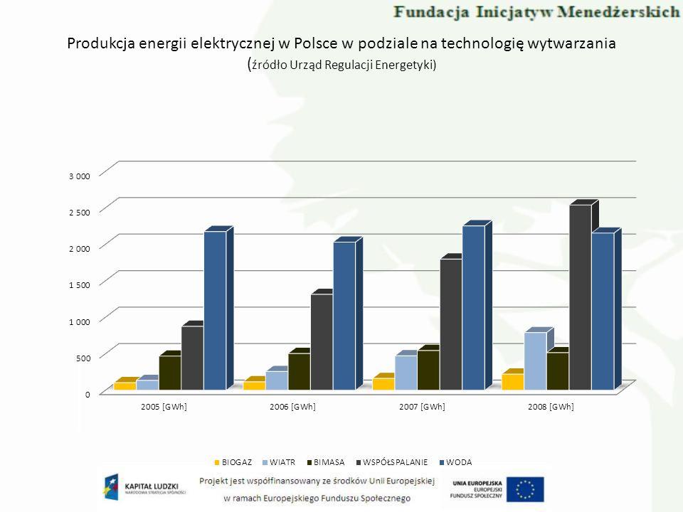Produkcja energii elektrycznej w Polsce w podziale na technologię wytwarzania (źródło Urząd Regulacji Energetyki)
