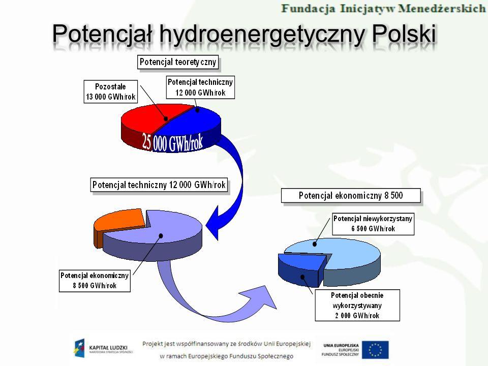 Potencjał hydroenergetyczny Polski