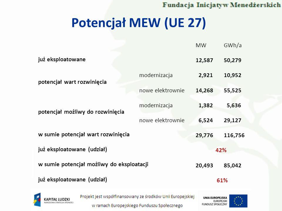 Potencjał MEW (UE 27) MW GWh/a 12,587 50,279 już eksploatowane