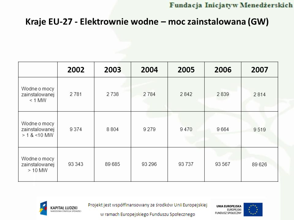 Kraje EU-27 - Elektrownie wodne – moc zainstalowana (GW)