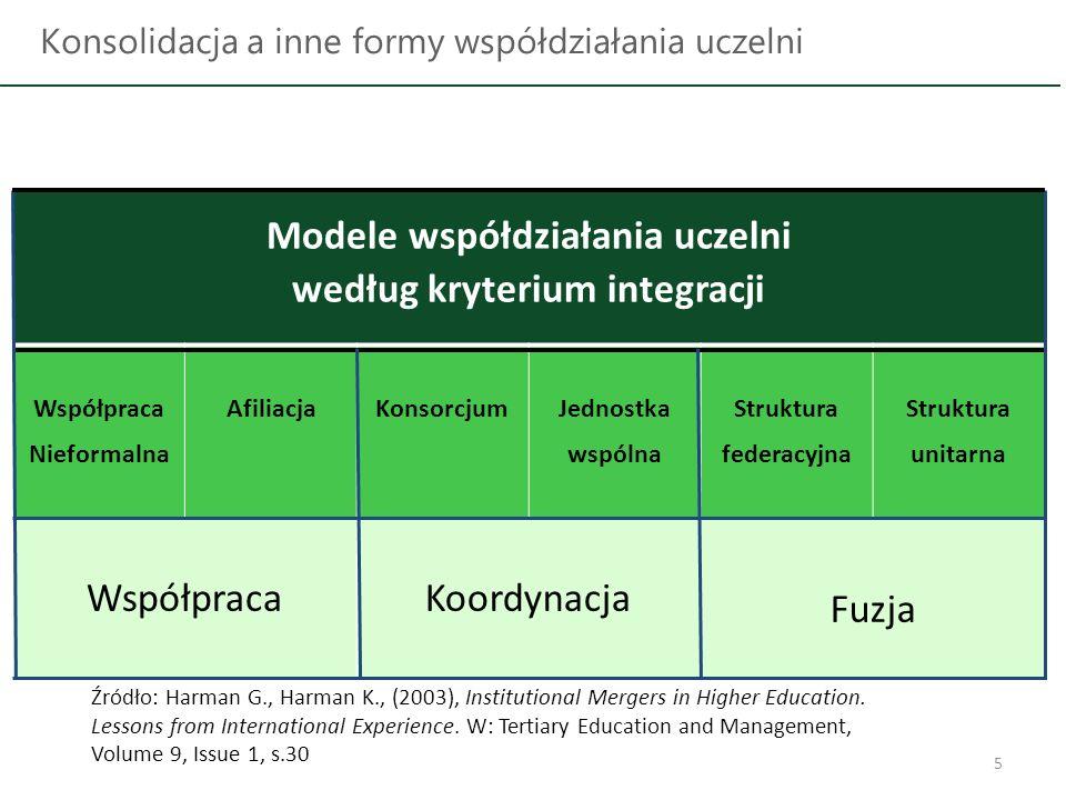Modele współdziałania uczelni według kryterium integracji
