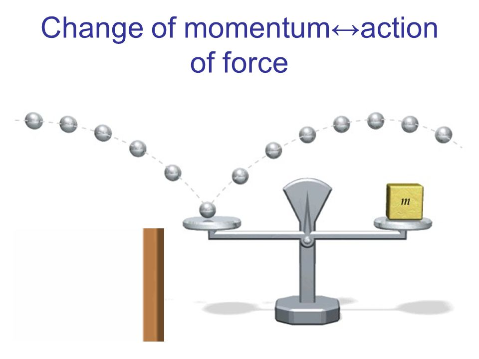 Change of momentum↔action of force