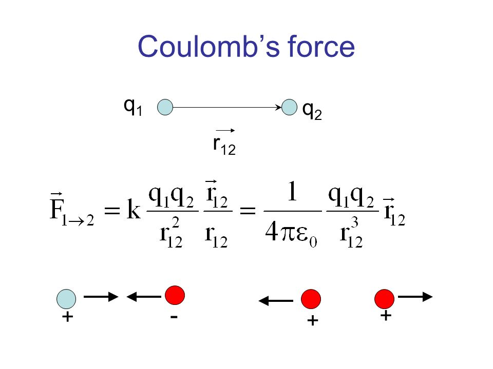 Coulomb's force q1 q2 r12 + - +