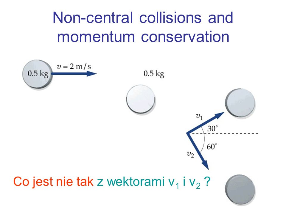 Non-central collisions and momentum conservation