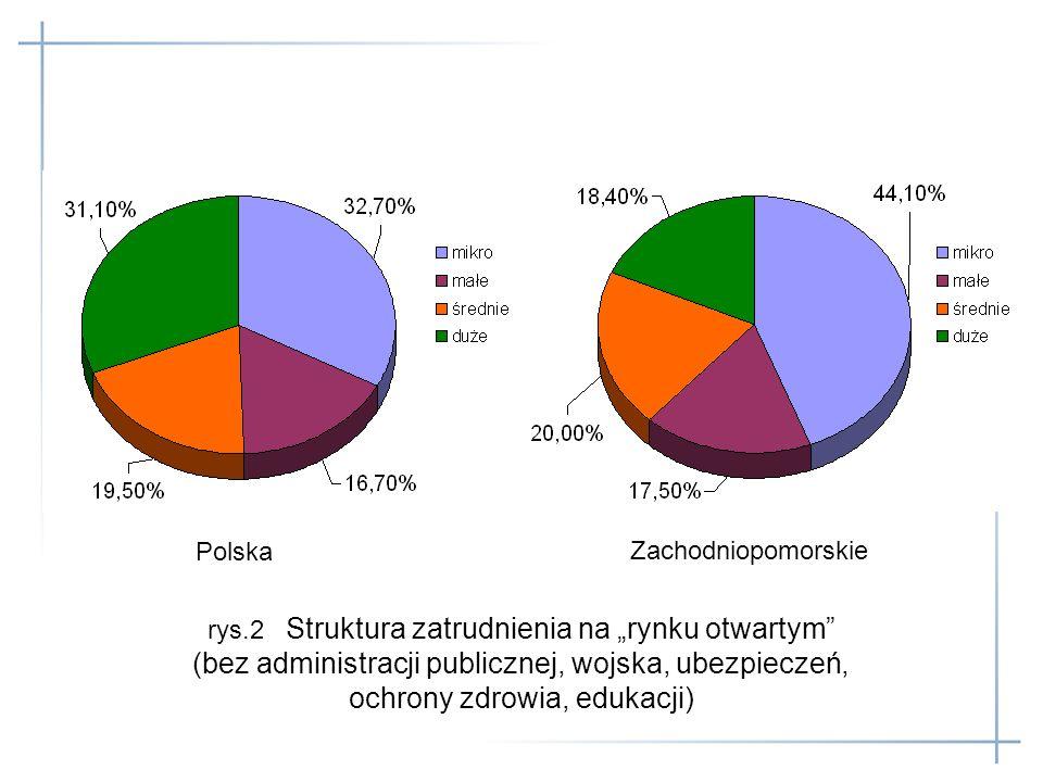 """rys.2 Struktura zatrudnienia na """"rynku otwartym"""