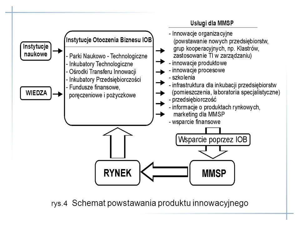 rys.4 Schemat powstawania produktu innowacyjnego