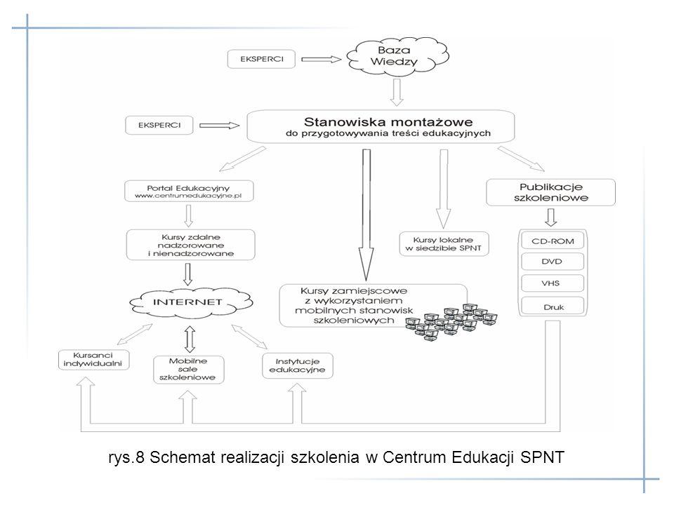 rys.8 Schemat realizacji szkolenia w Centrum Edukacji SPNT
