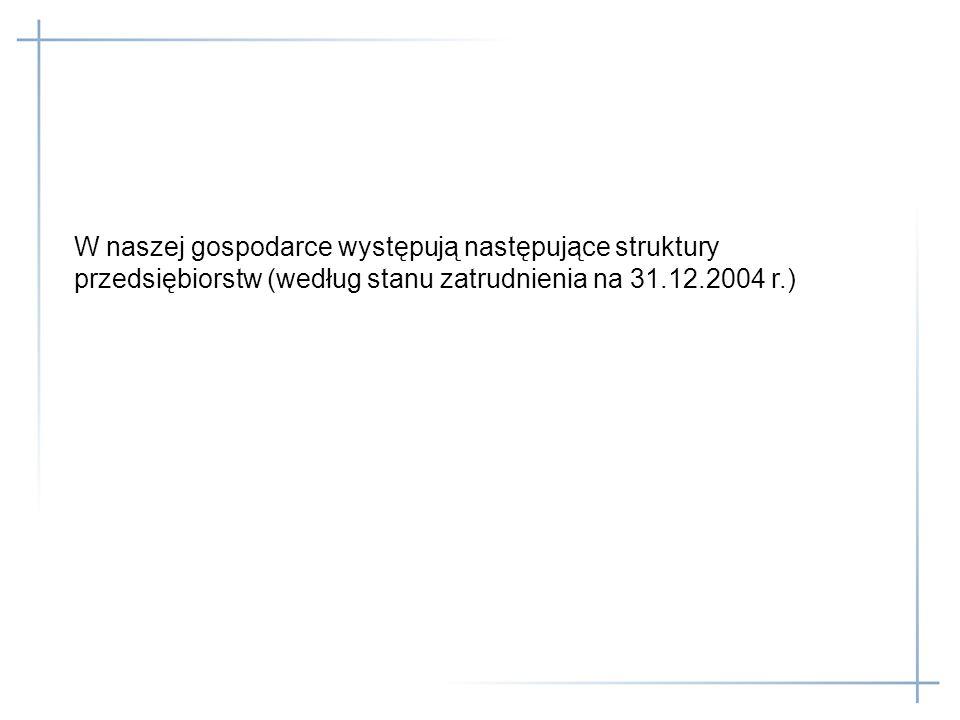 W naszej gospodarce występują następujące struktury przedsiębiorstw (według stanu zatrudnienia na 31.12.2004 r.)