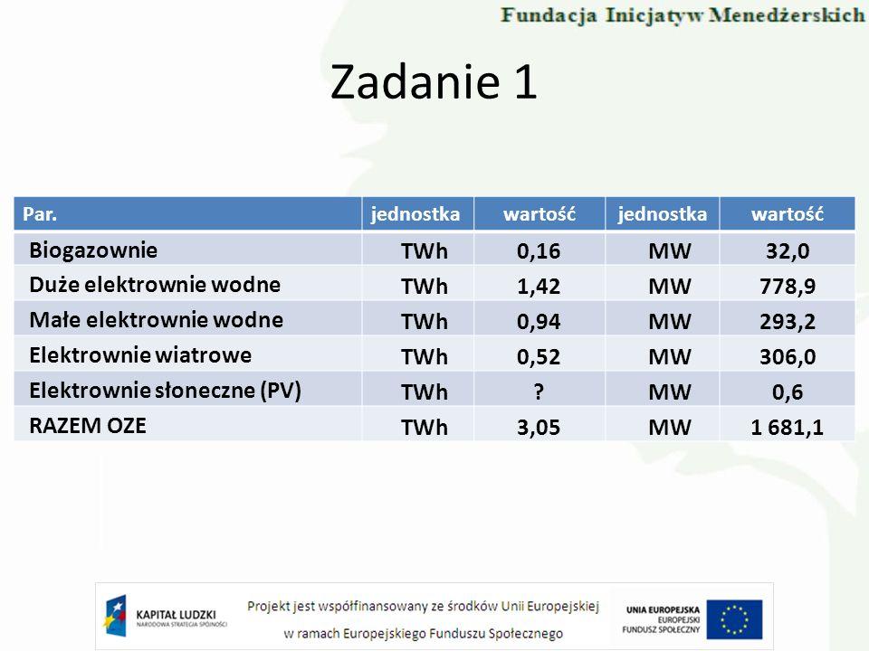Zadanie 1 Biogazownie TWh 0,16 MW 32,0 Duże elektrownie wodne 1,42