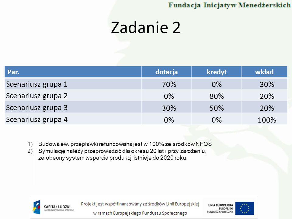 Zadanie 2 Scenariusz grupa 1 70% 0% 30% Scenariusz grupa 2 80% 20%