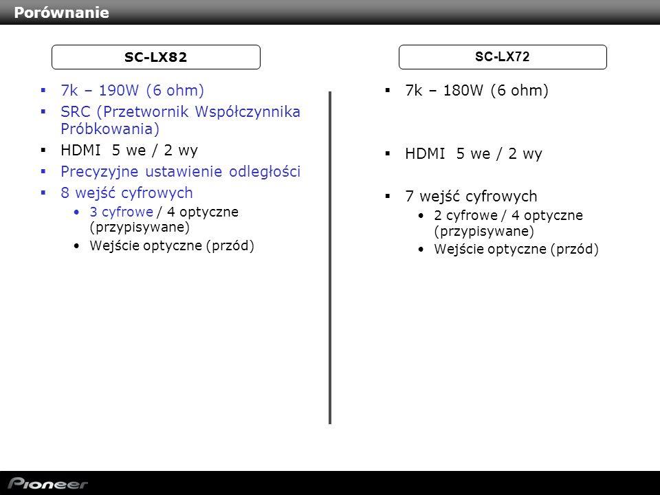 SRC (Przetwornik Współczynnika Próbkowania) HDMI 5 we / 2 wy