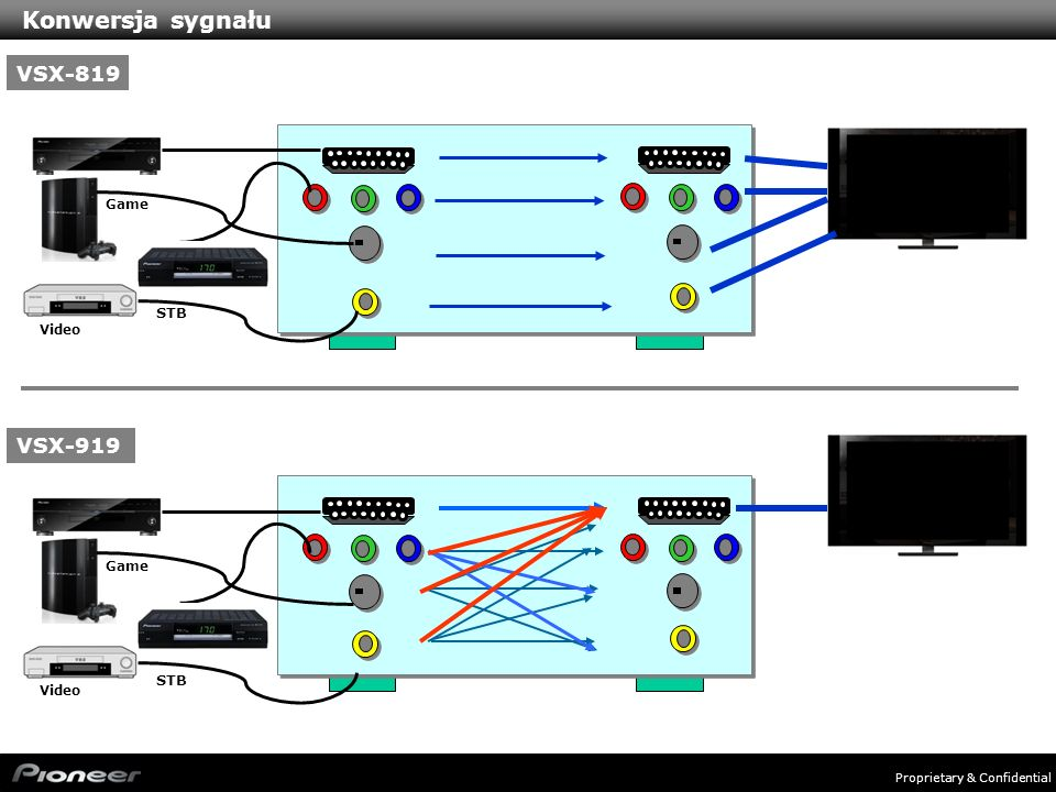 Konwersja sygnału VSX-819 VSX-919 STB STB Game Video Game Video