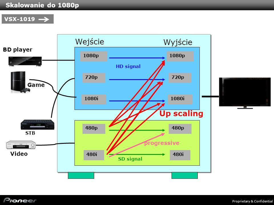 Wejście Wyjście Up scaling Skalowanie do 1080p VSX-1019 BD player Game