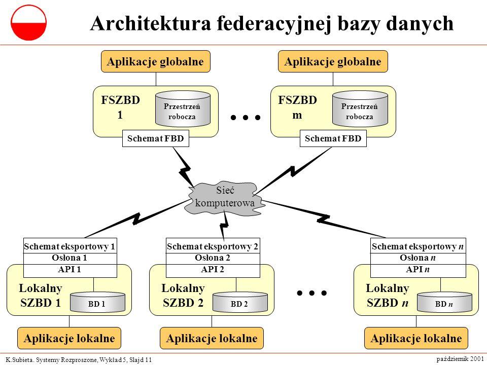 Architektura federacyjnej bazy danych