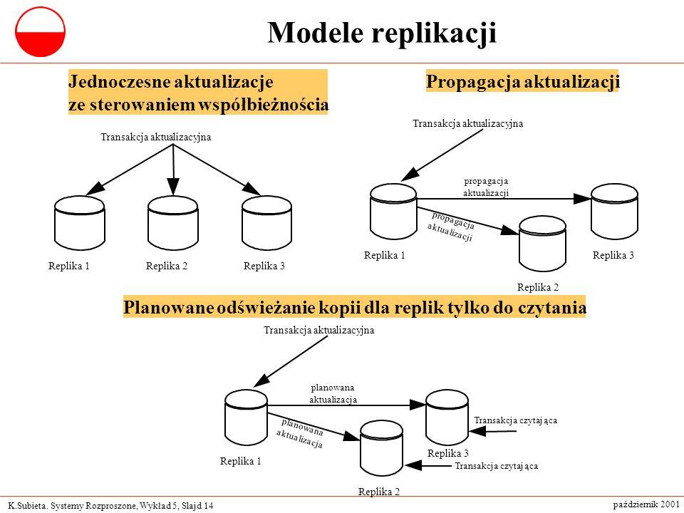 Modele replikacji Jednoczesne aktualizacje