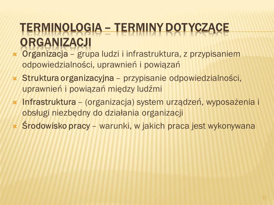 Terminologia – terminy dotyczące organizacji