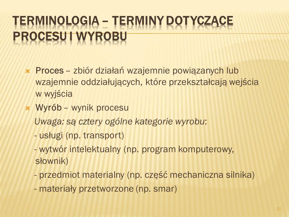 Terminologia – terminy dotyczące procesu i wyrobu