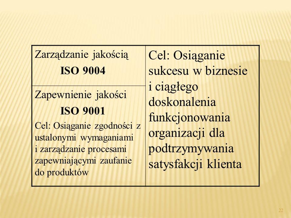 Zarządzanie jakością ISO 9004.