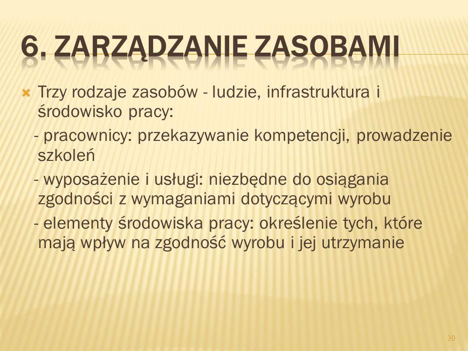 6. Zarządzanie zasobami Trzy rodzaje zasobów - ludzie, infrastruktura i środowisko pracy: