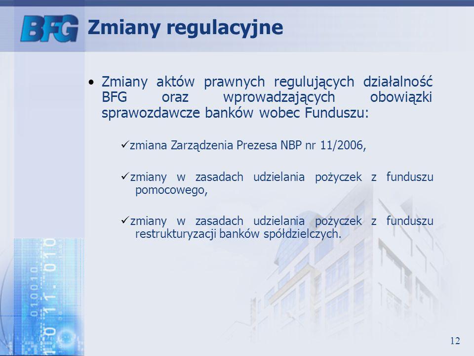 Zmiany regulacyjne Zmiany aktów prawnych regulujących działalność BFG oraz wprowadzających obowiązki sprawozdawcze banków wobec Funduszu: