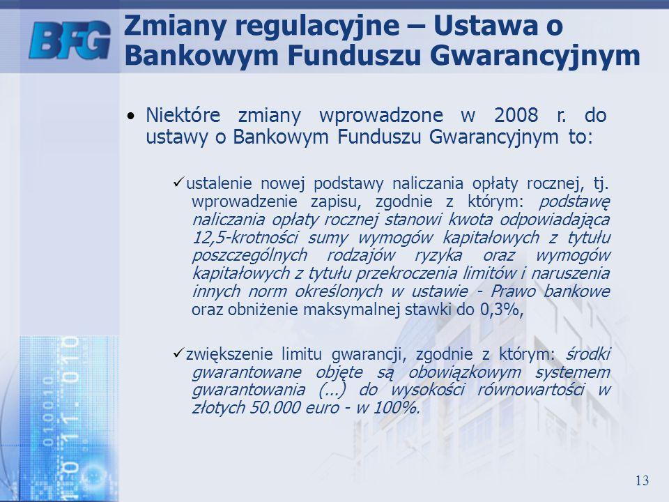 Zmiany regulacyjne – Ustawa o Bankowym Funduszu Gwarancyjnym