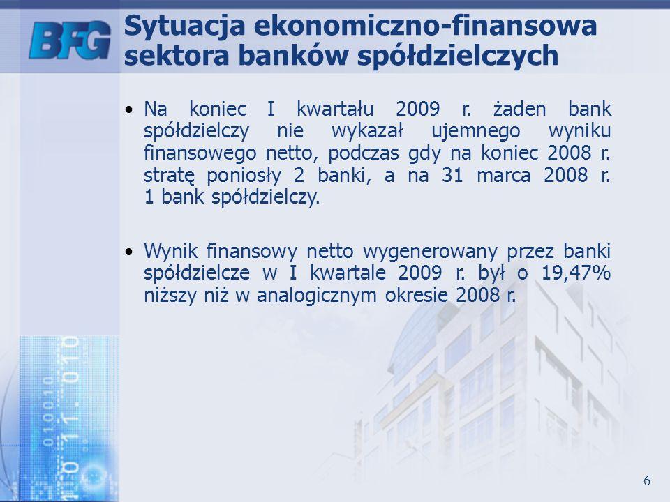 Sytuacja ekonomiczno-finansowa sektora banków spółdzielczych