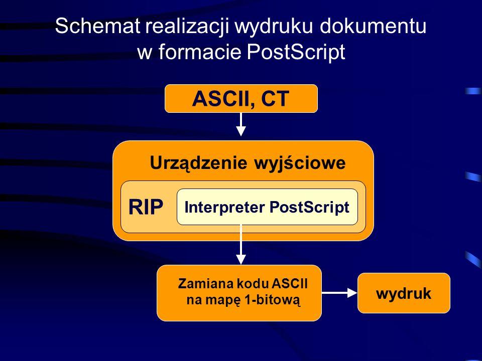 Schemat realizacji wydruku dokumentu w formacie PostScript