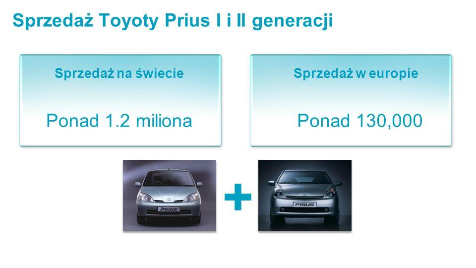 Sprzedaż Toyoty Prius I i II generacji