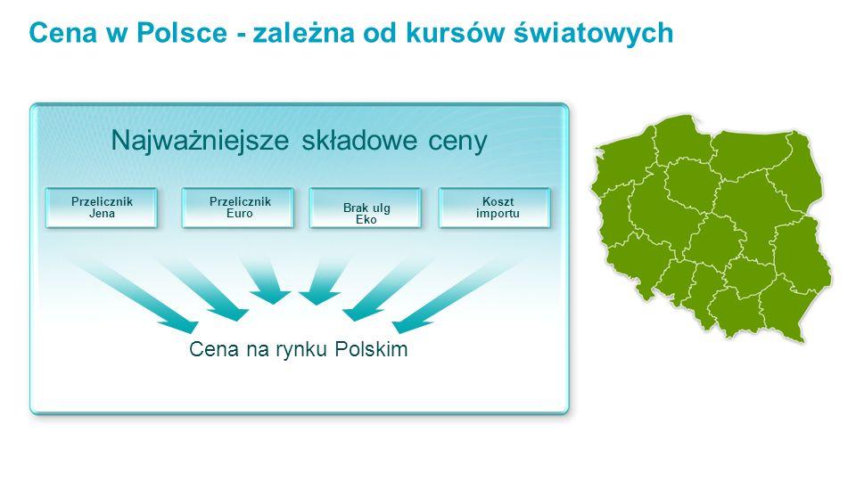 Cena w Polsce - zależna od kursów światowych