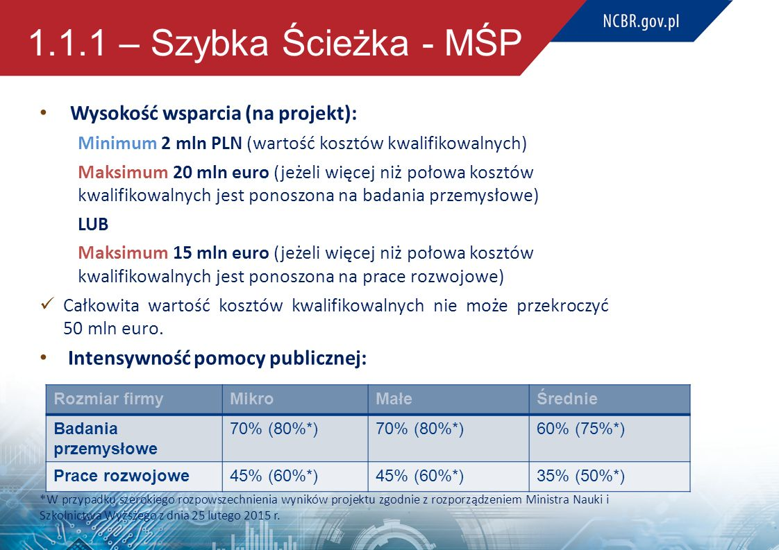 1.1.1 – Szybka Ścieżka - MŚP Wysokość wsparcia (na projekt):