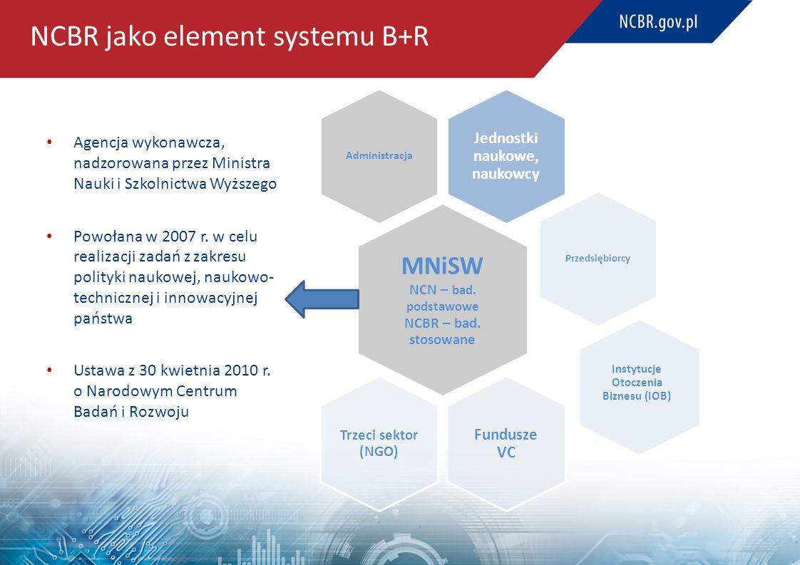 NCBR jako element systemu B+R