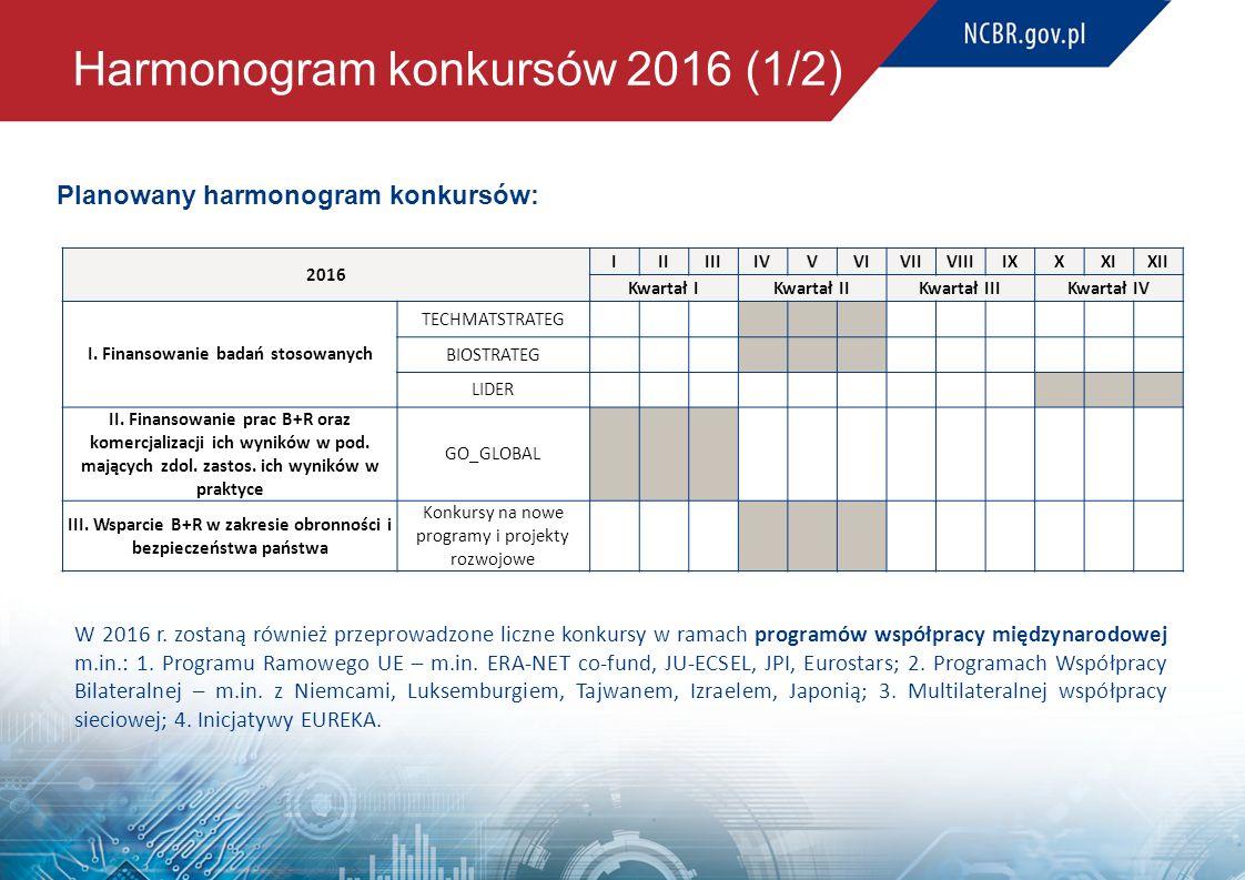 Harmonogram konkursów 2016 (1/2)