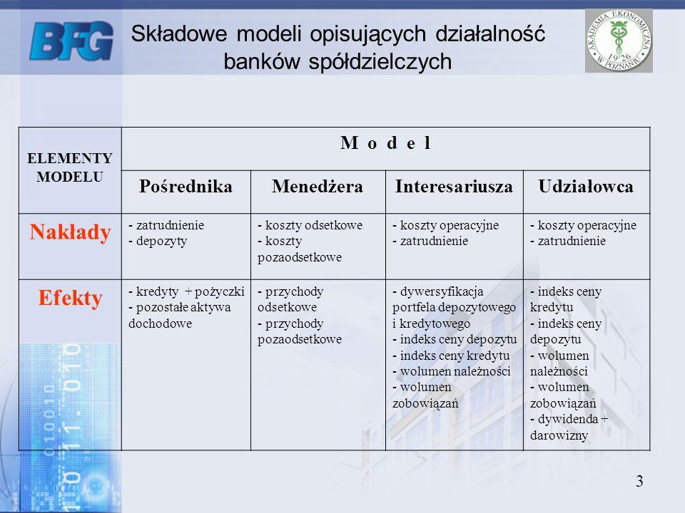Składowe modeli opisujących działalność banków spółdzielczych