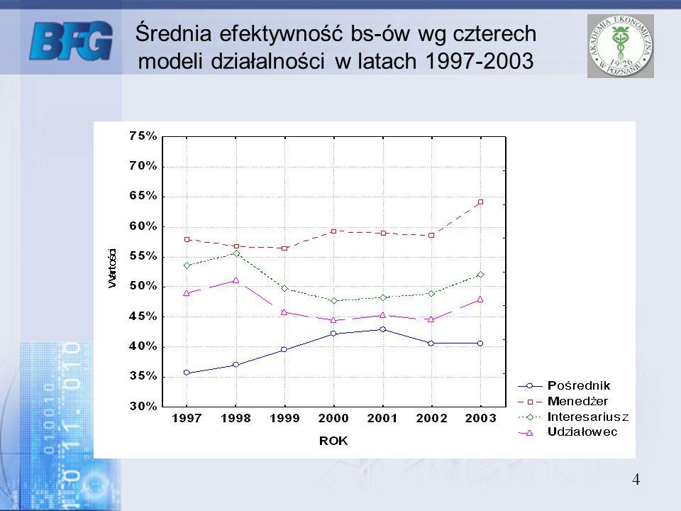 Średnia efektywność bs-ów wg czterech modeli działalności w latach 1997-2003