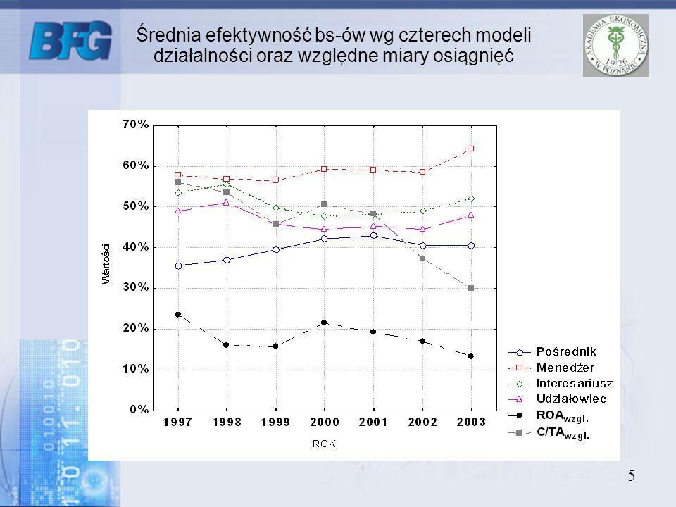 Średnia efektywność bs-ów wg czterech modeli działalności oraz względne miary osiągnięć