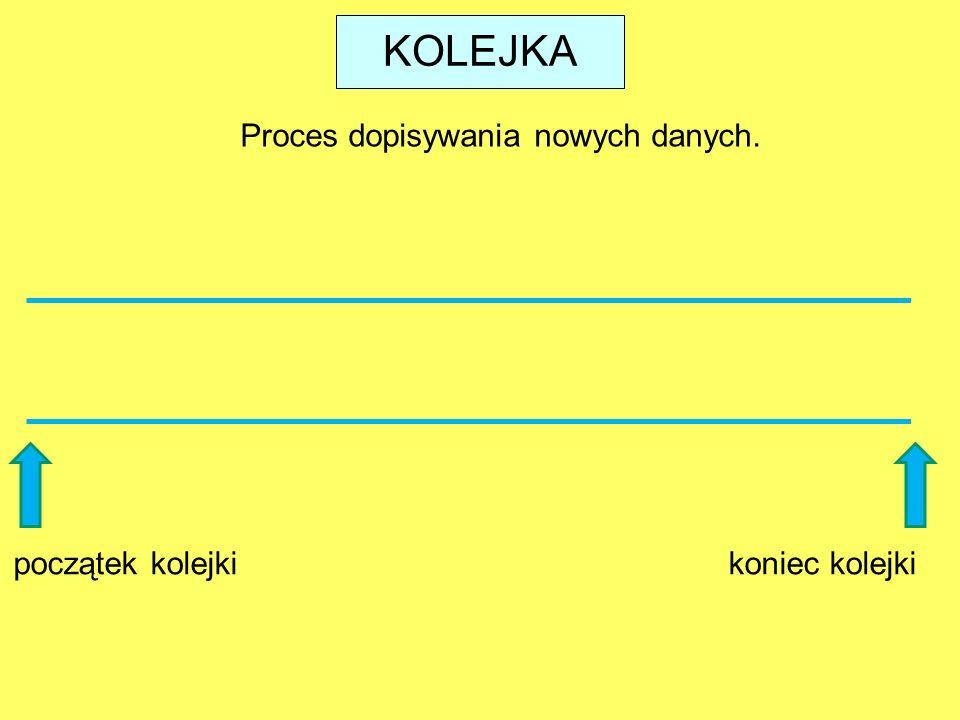 A B C D KOLEJKA Proces dopisywania nowych danych. początek kolejki