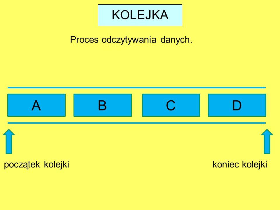 A B C D KOLEJKA Proces odczytywania danych. początek kolejki
