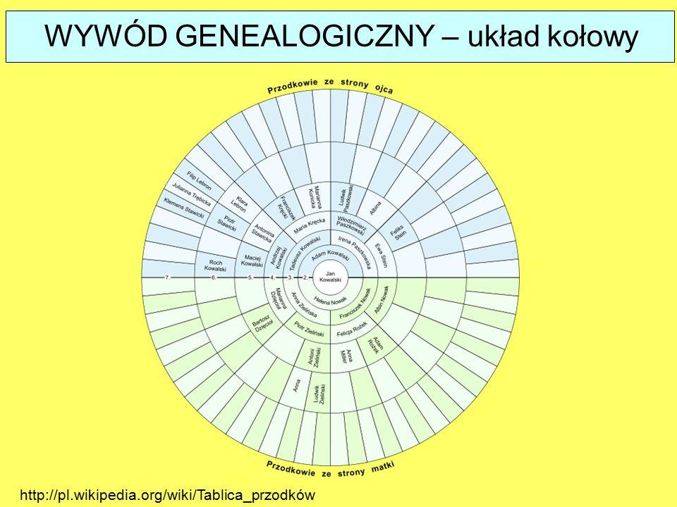 WYWÓD GENEALOGICZNY – układ kołowy