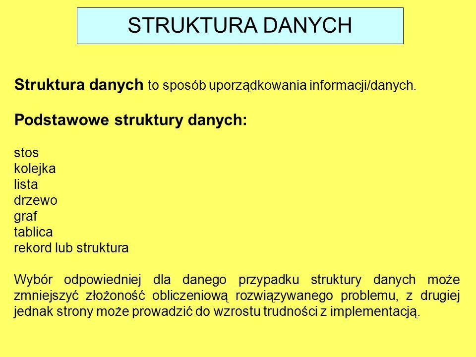 STRUKTURA DANYCH Struktura danych to sposób uporządkowania informacji/danych. Podstawowe struktury danych: