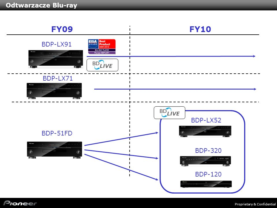 FY09 FY10 Odtwarzacze Blu-ray BDP-LX91 BDP-LX71 BDP-LX52 BDP-51FD