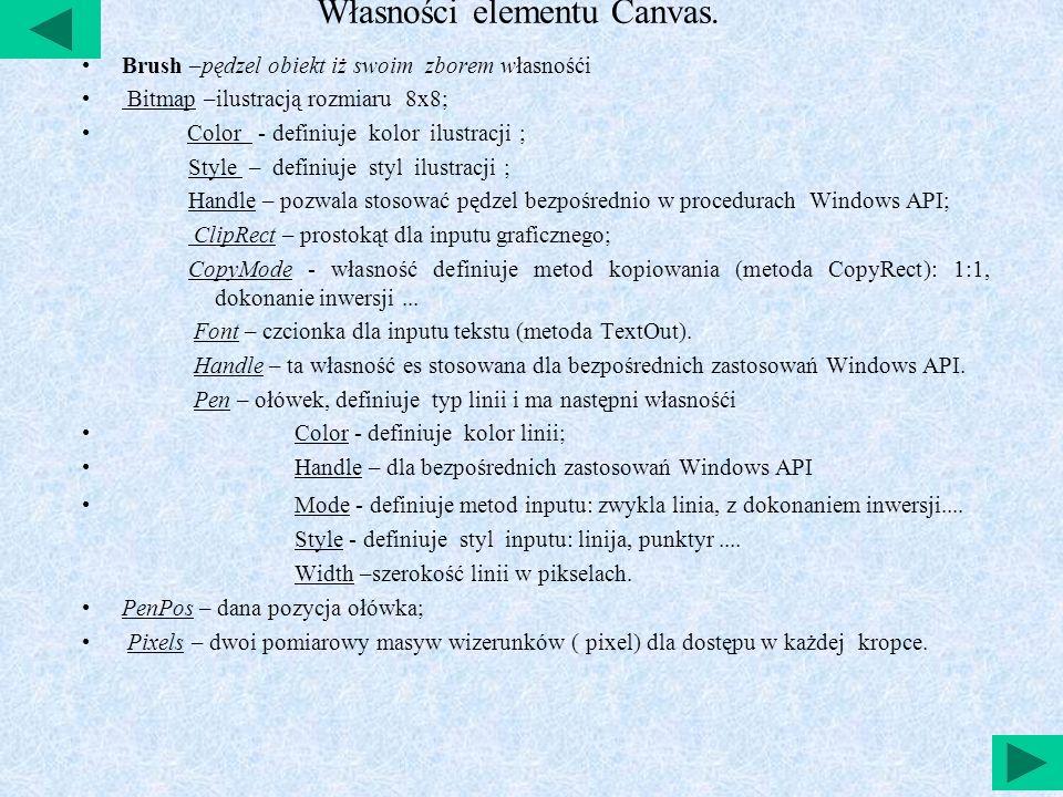 Własności elementu Canvas.