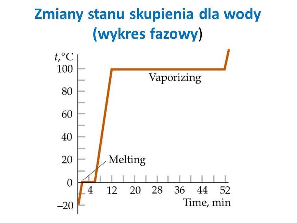 Zmiany stanu skupienia dla wody (wykres fazowy)