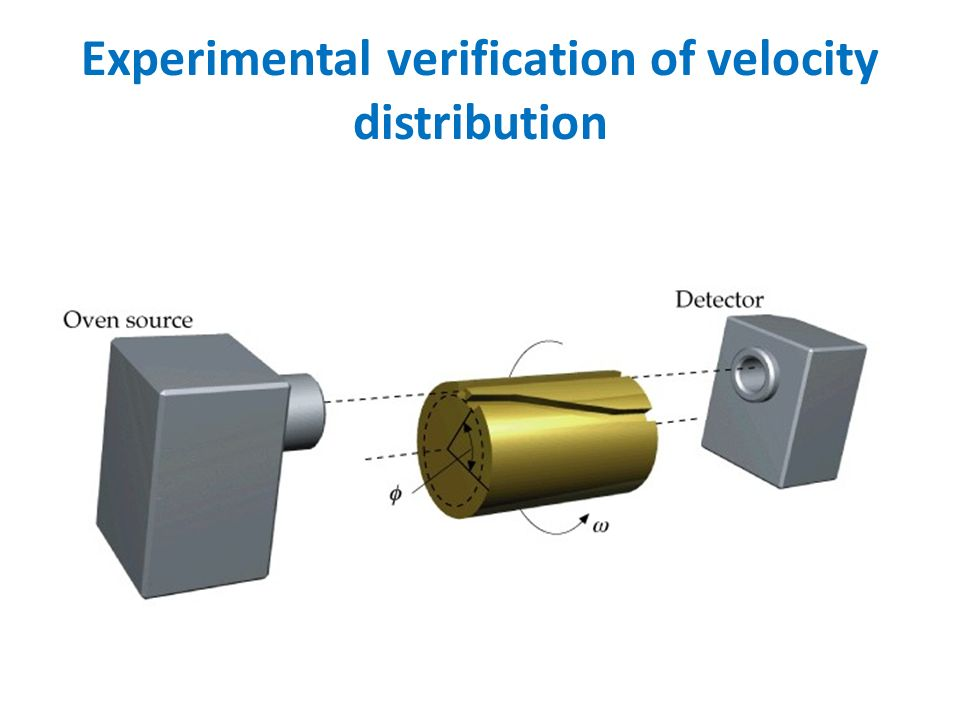 Experimental verification of velocity distribution