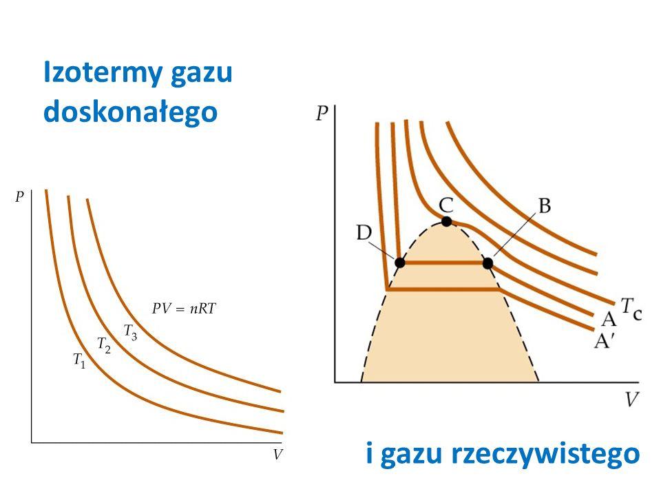Izotermy gazu doskonałego